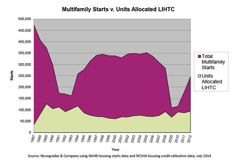 Blog Graph Multifamily Starts v. Units Allocated LIHTC