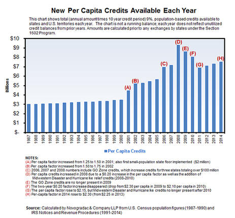 Blog Graph New Capita Credits Available Each Year