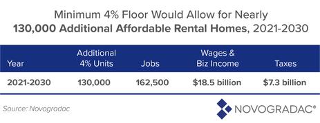Blog Table: Minimum 4% Floor Effect on Rental Homes, 2021-2030