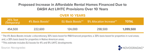 Blog Graphic: Proposed Increase in Affordable Housing Rental Homes Financed Due to DASH Act LIHTC Over 10 Years