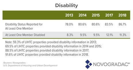Blog Chart: LIHTC Tenant Data - Disability