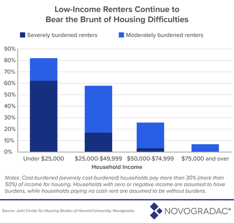 Blog Graphic: Low-Income Renters Continue to Bear the Brunt of Housing Difficulties