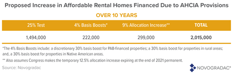 Blog Table: Proposed Increase in Affordable Rental Homes Financed Due to AHCIA Provisions
