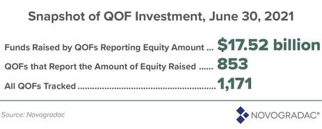Blog Graphic: Snapshot of QOF Investment, June 30, 2021