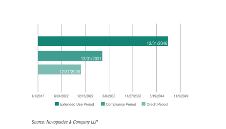 Journal May 2018 Property Compliance graph