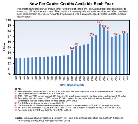 Blog Graph New Capita Credits