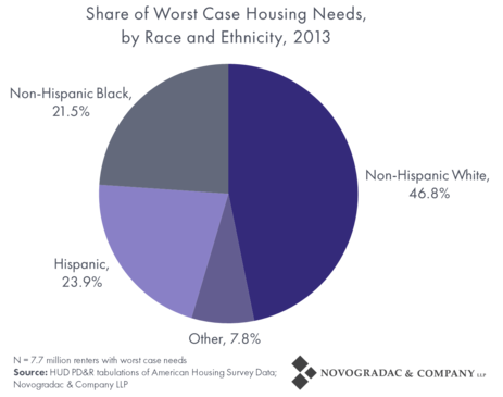 Blog Graph Worst Case Housing Needs by Race and Ethnicity