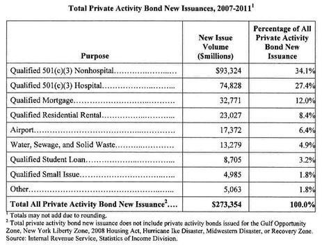 Blog Chart Total Private Activity Bond New Issuances, 2007-2011