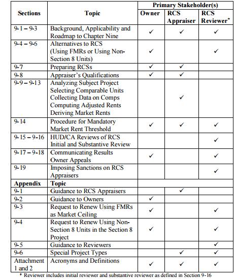 Blog Chart Section 8 Chapter 9 Breakdown