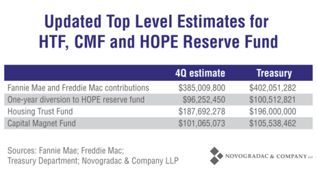 Blog Graph Housing Trust Update - Updated Top Level Estimates for HTF, CMF and HOPE Reserve Fund
