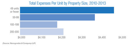 Blog Graph Total Expenses Per Unit by Property Size, 2010-2013