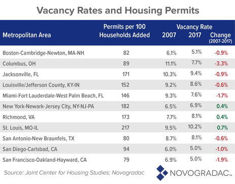 Vacancy Rates and Housing Permits Image 2