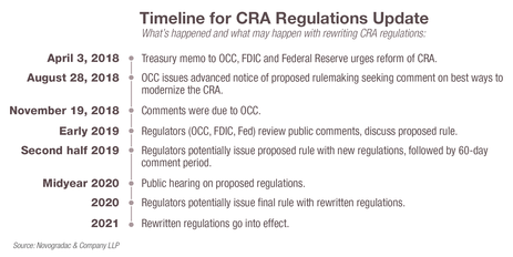 Journal February 2019 Washington Wire CRA Timeline