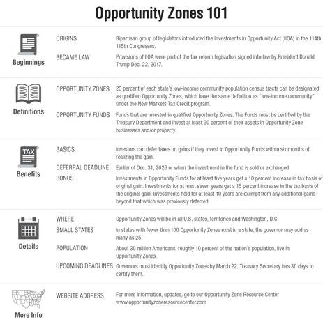 Journal February 2018 Washington Wire Opportunity Zones 101