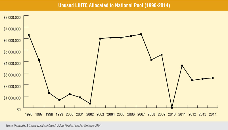 Blog Graph Unused LIHTC Allocated to National Pool (1996-2014)
