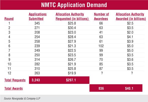Blog Chart NMTC Application Demand