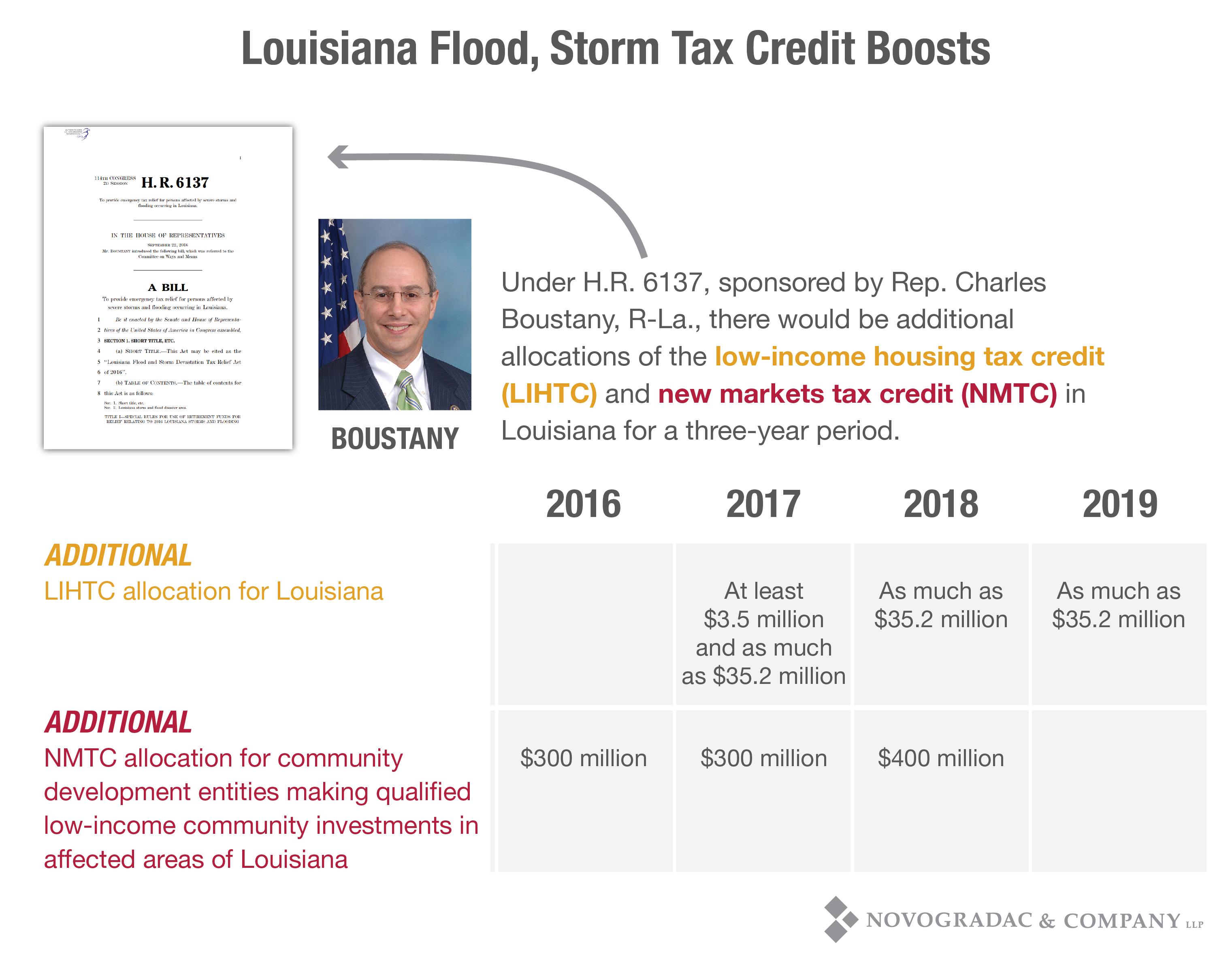 Blog Chart Louisiana Flood, Storm Tax Credit Boosts