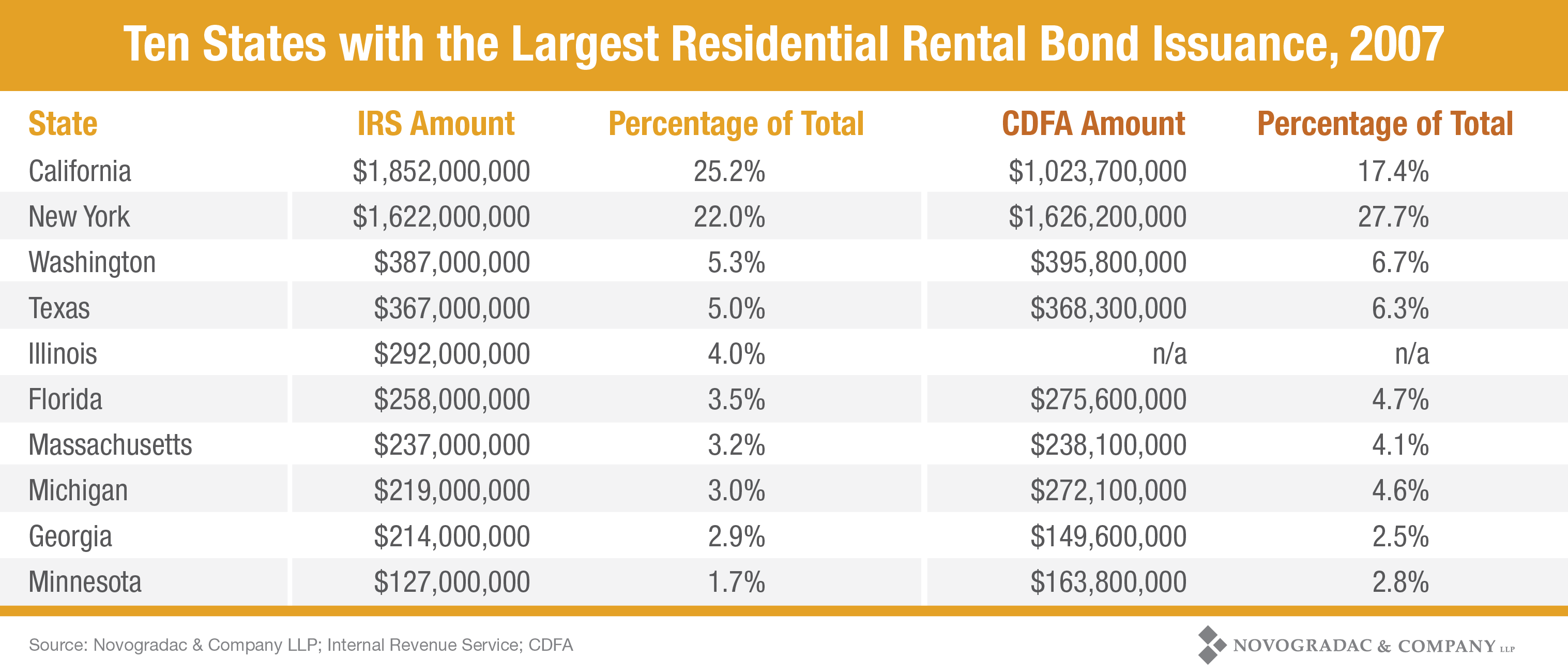 Blog Chart Ten States with the Largest Residential Rental Bond Issuance, 2007