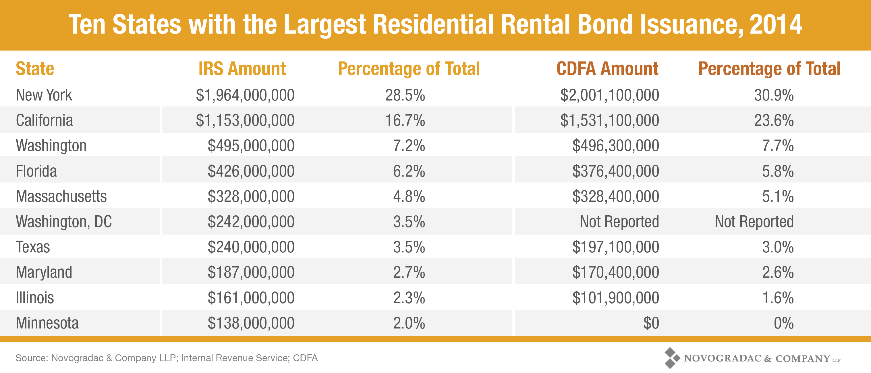 Blog Chart Ten States with the Largest Residential Rental Bond Issuance, 2014