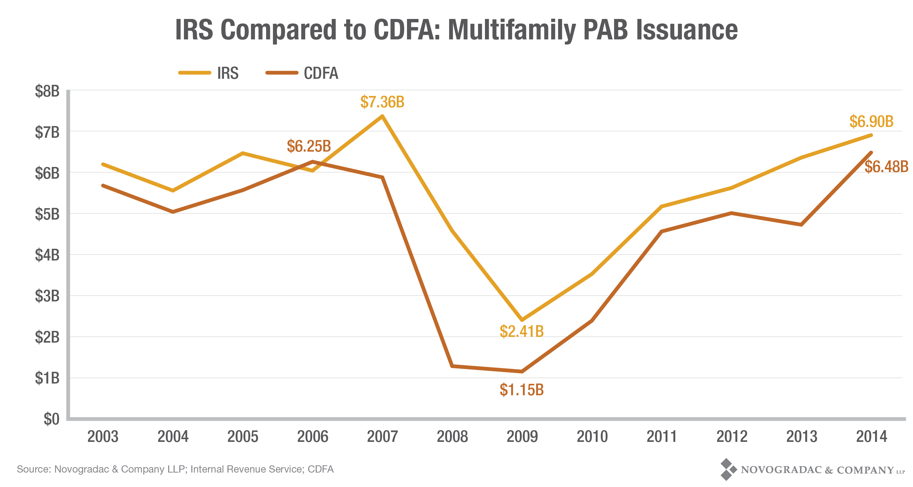 Blog Graph IRS Compared to CDFA Multifamily PAB Issuance