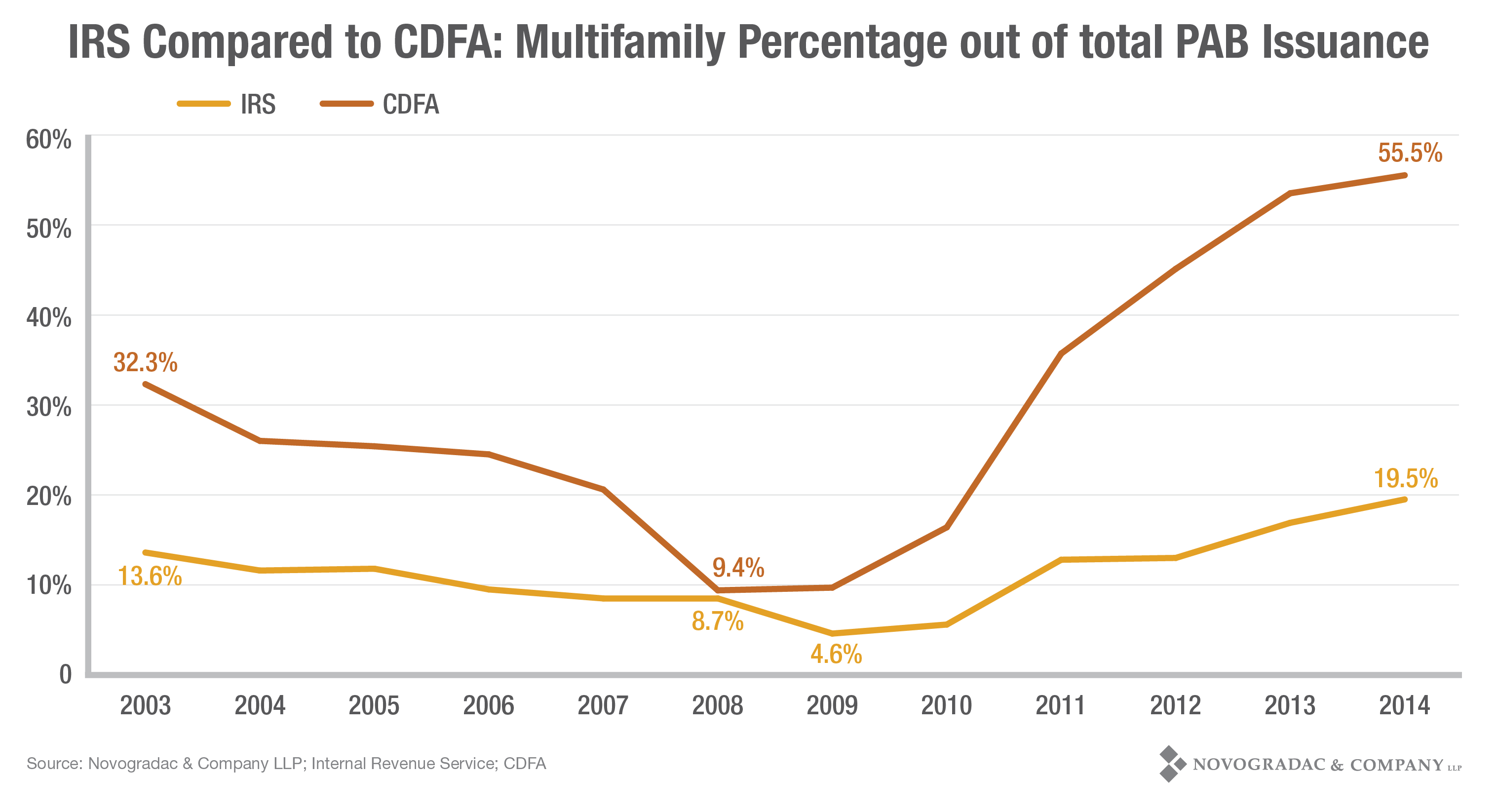 Blog Graph IRS Compared to CDFA: Multifamily Percentage out of Total PAB Issuance