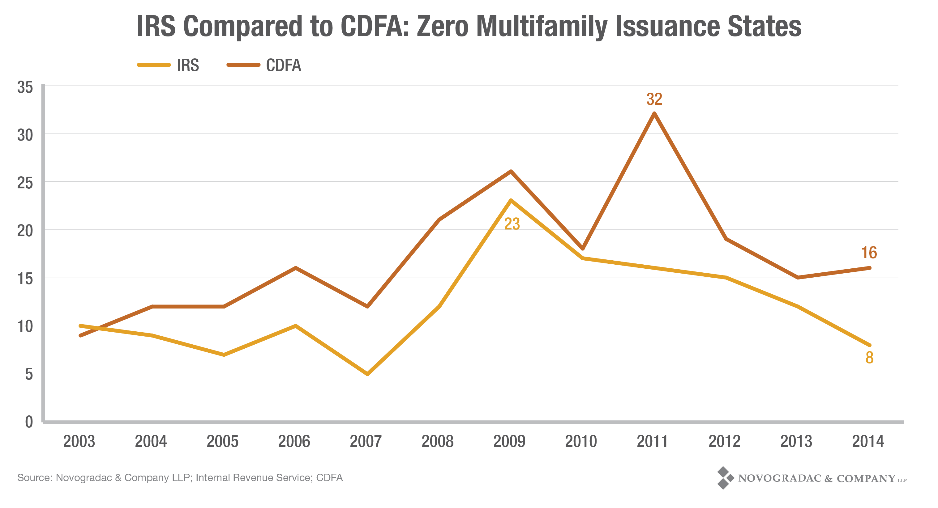 Blog Graph IRS Compared to CDFA: Zero Multifamily Issuance States
