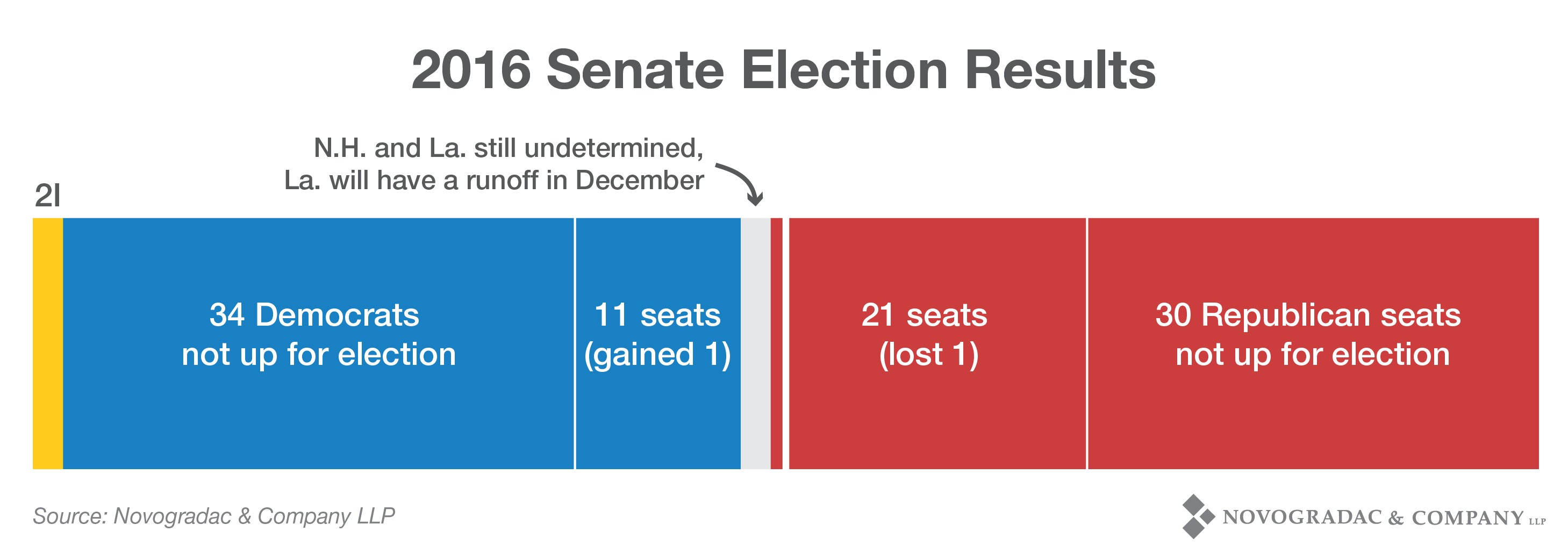 Blog Chart 2016 Senate Election Results