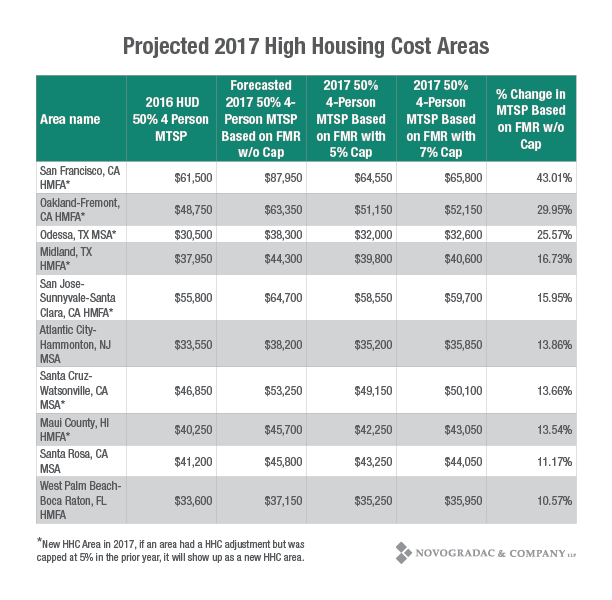 Blog Chart Projected 2017 High Housing Cost Areas
