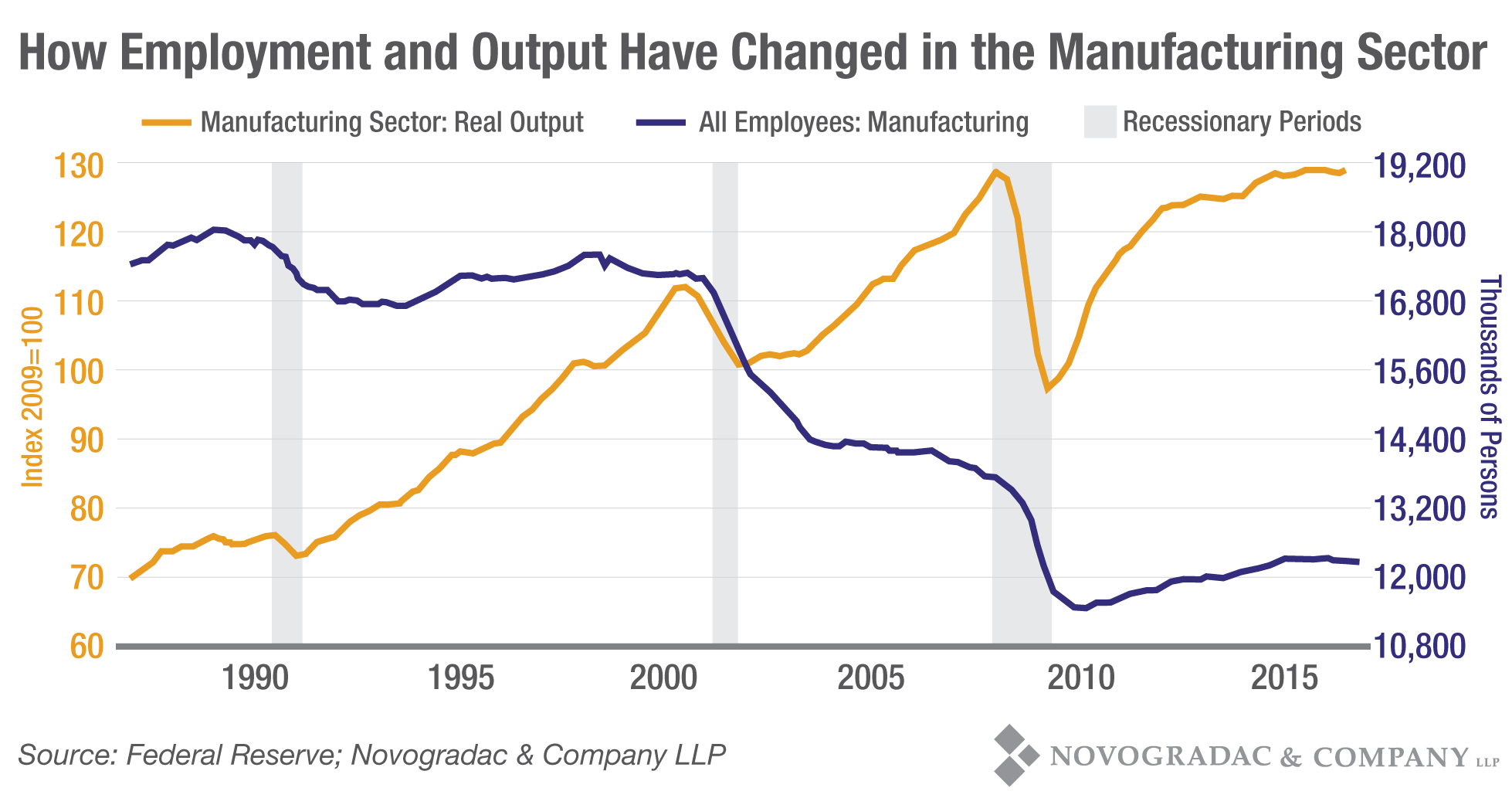 Blog Graph How Employment and Output Have Changed in the Manufacturing Sector