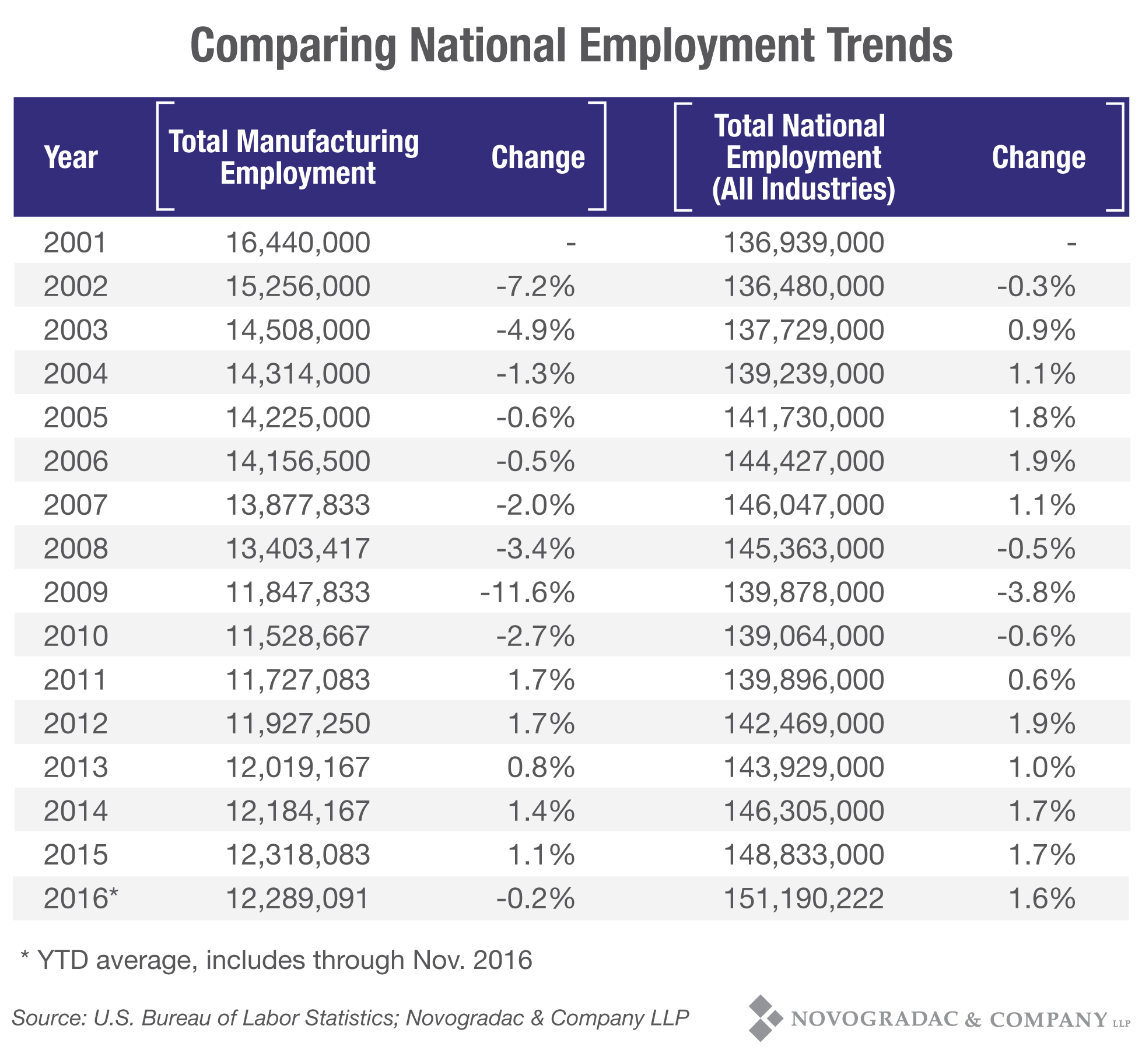 Blog Chart Comparing National Employment Trends