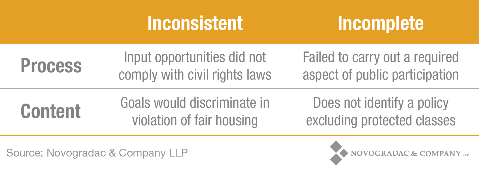 Blog Chart: Assessing Plans for Affirmatively Further Fair Housing