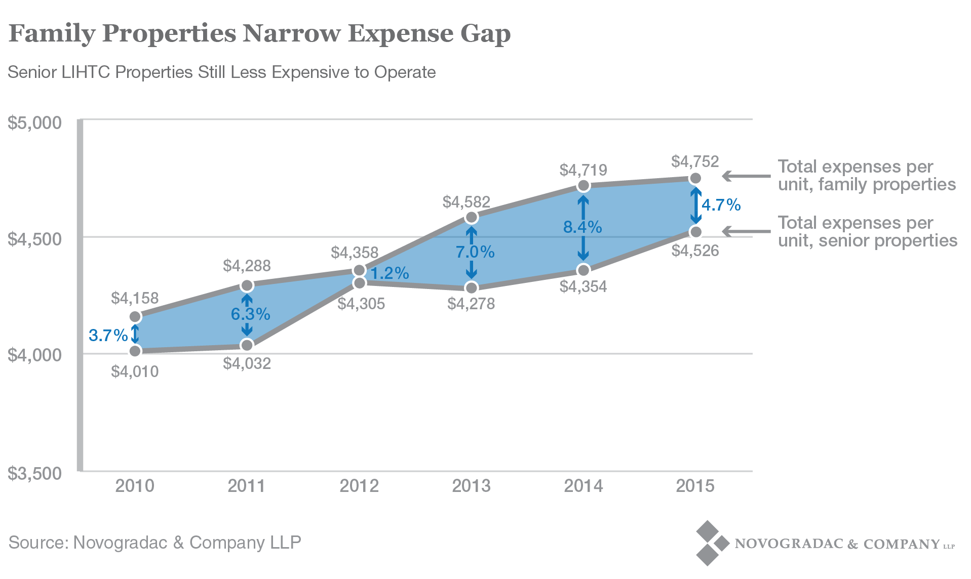 Blog Graph Family Properties Narrow Expense Gap