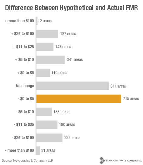 Blog Chart FMR Potential Changes 6