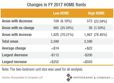 Blog Chart Changes in FY 2017 HOME Rents