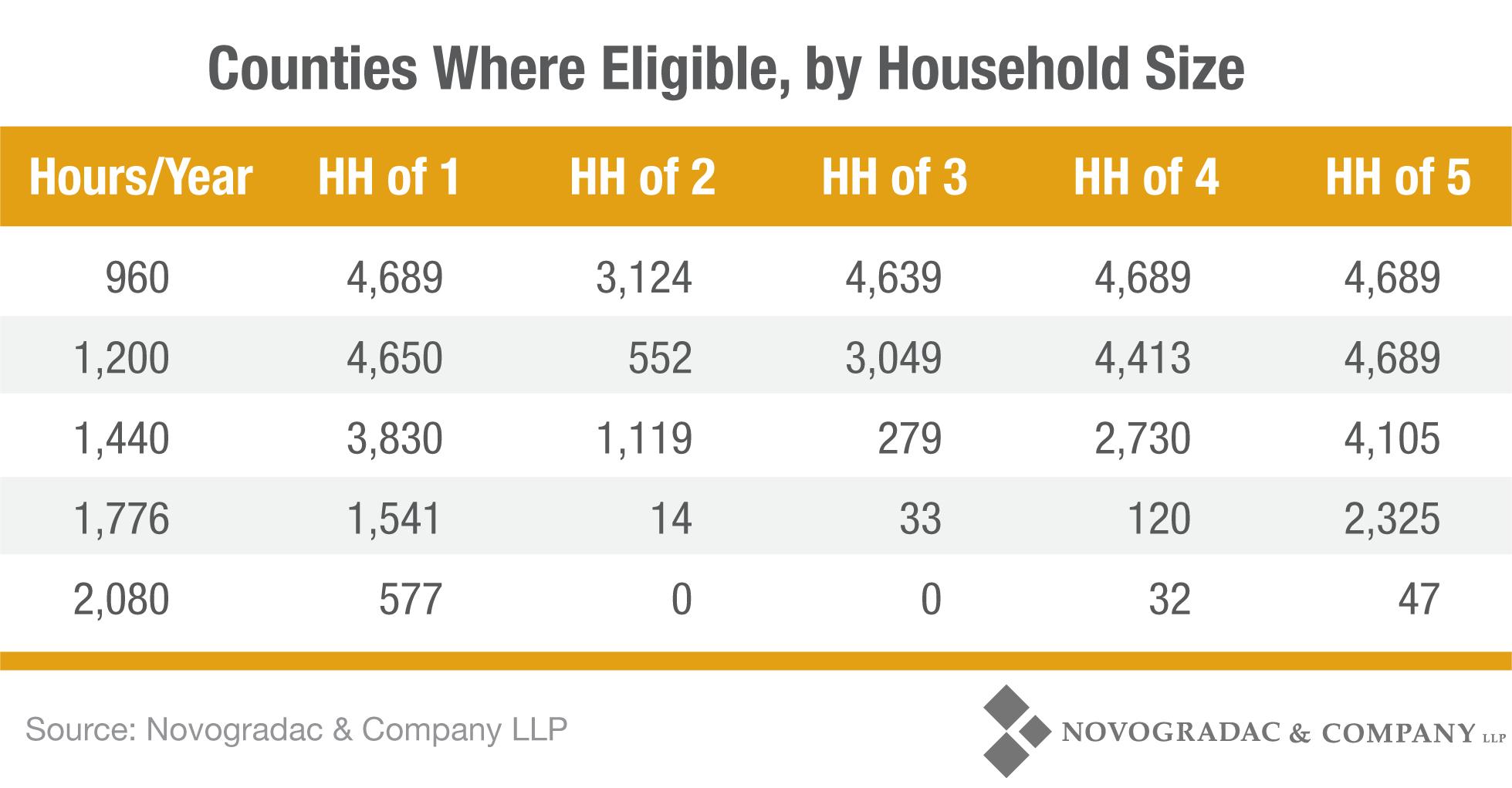 Blog Chart Minimum Wage Households' Percent of HTF Income Limits