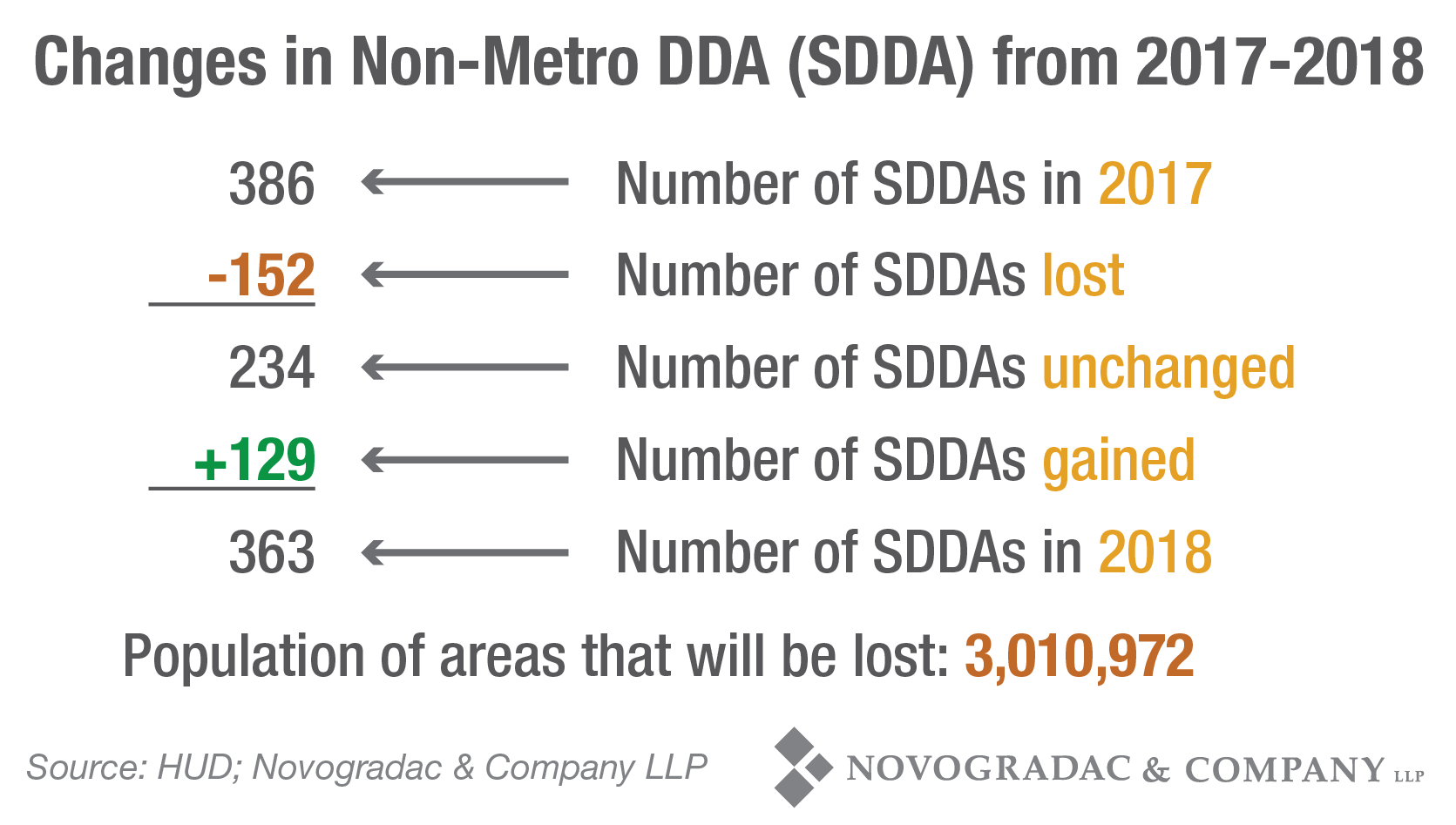 Blog Chart Changes in Non-Metro DDA (SDDA) from 2017-2018 Updated