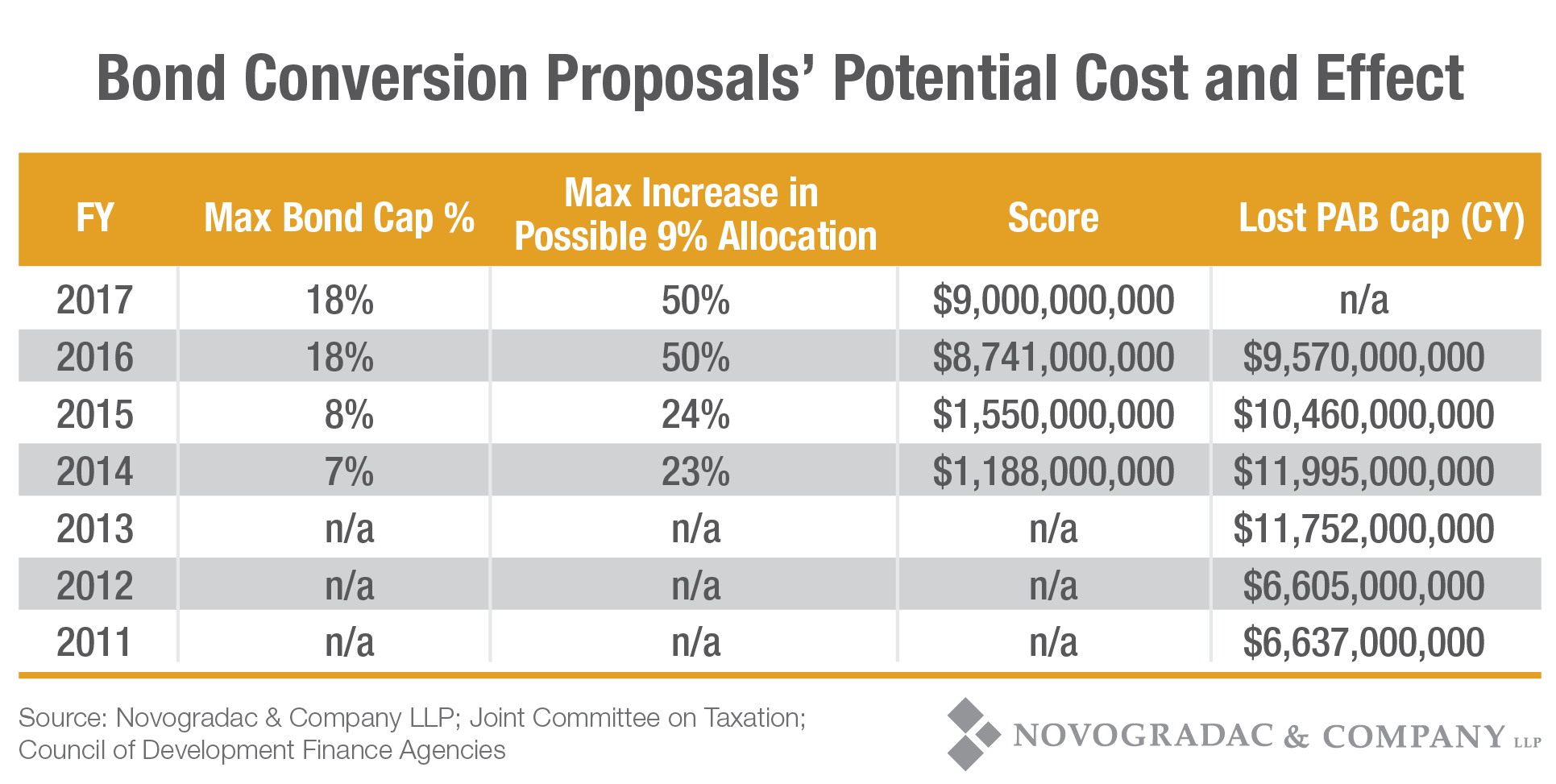 Blog Chart Bond Conversion Proposals' Potential Cost and Effect 2017