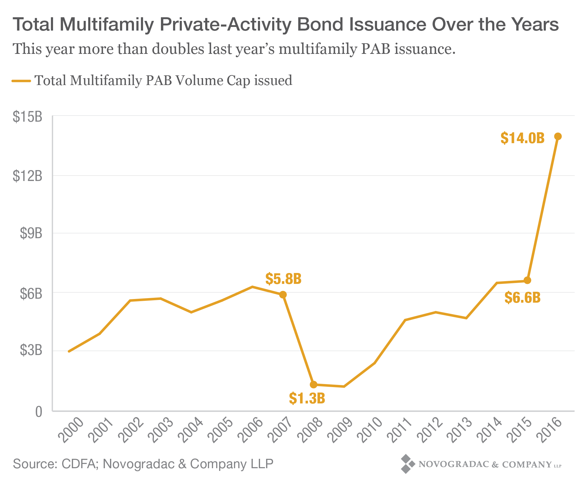 Blog Graph Total Multifamily Private-Activity Bond Issuance Over the Years