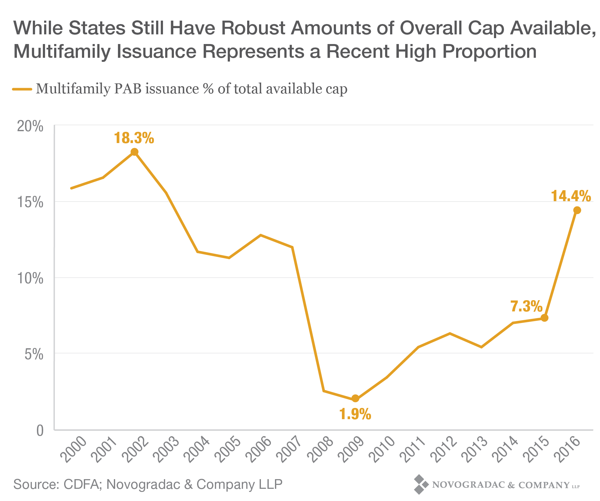 Blog Graph While States Still Have Robust Amounts of Overall Cap Available, Multifamily Issuance Represents a Recent High Proportion