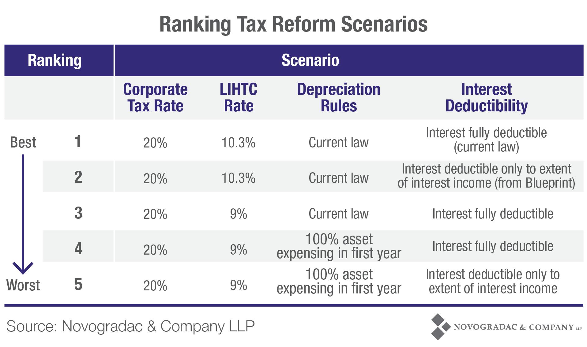 Blog Chart Ranking Tax Reform Scenarios