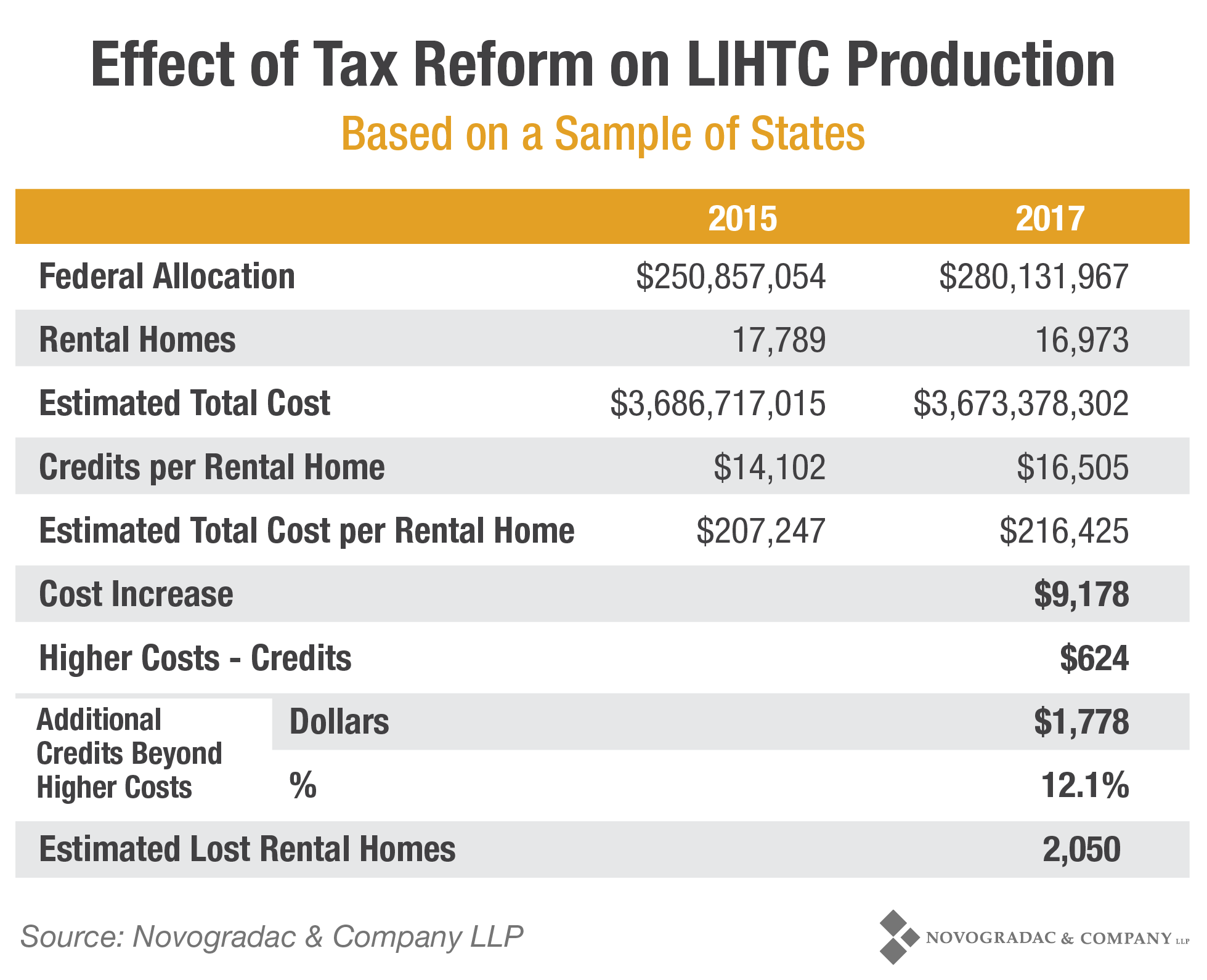 Blog Chart: Effect of Tax Reform on LIHTC Production