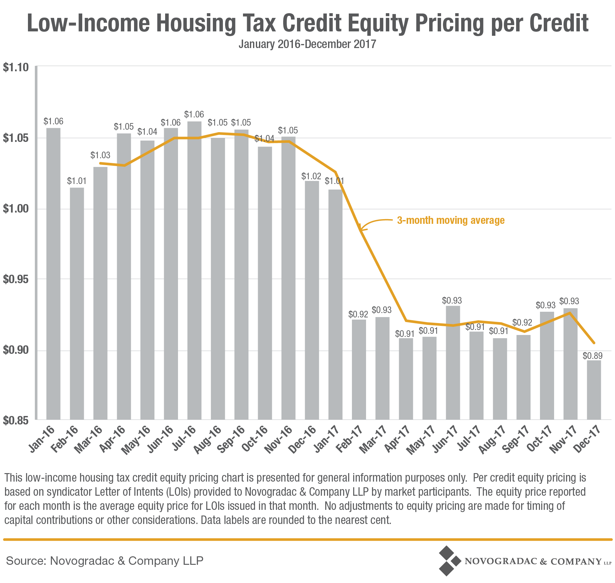 Blog Graph LIHTC Equity Pricing Per Credit