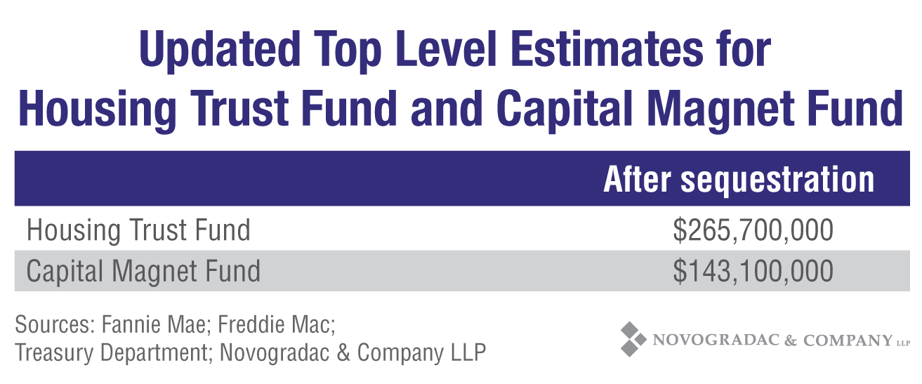 Blog Chart Updated Top Level Estimates for Housing Trust Fund and Capital Magnet Fund