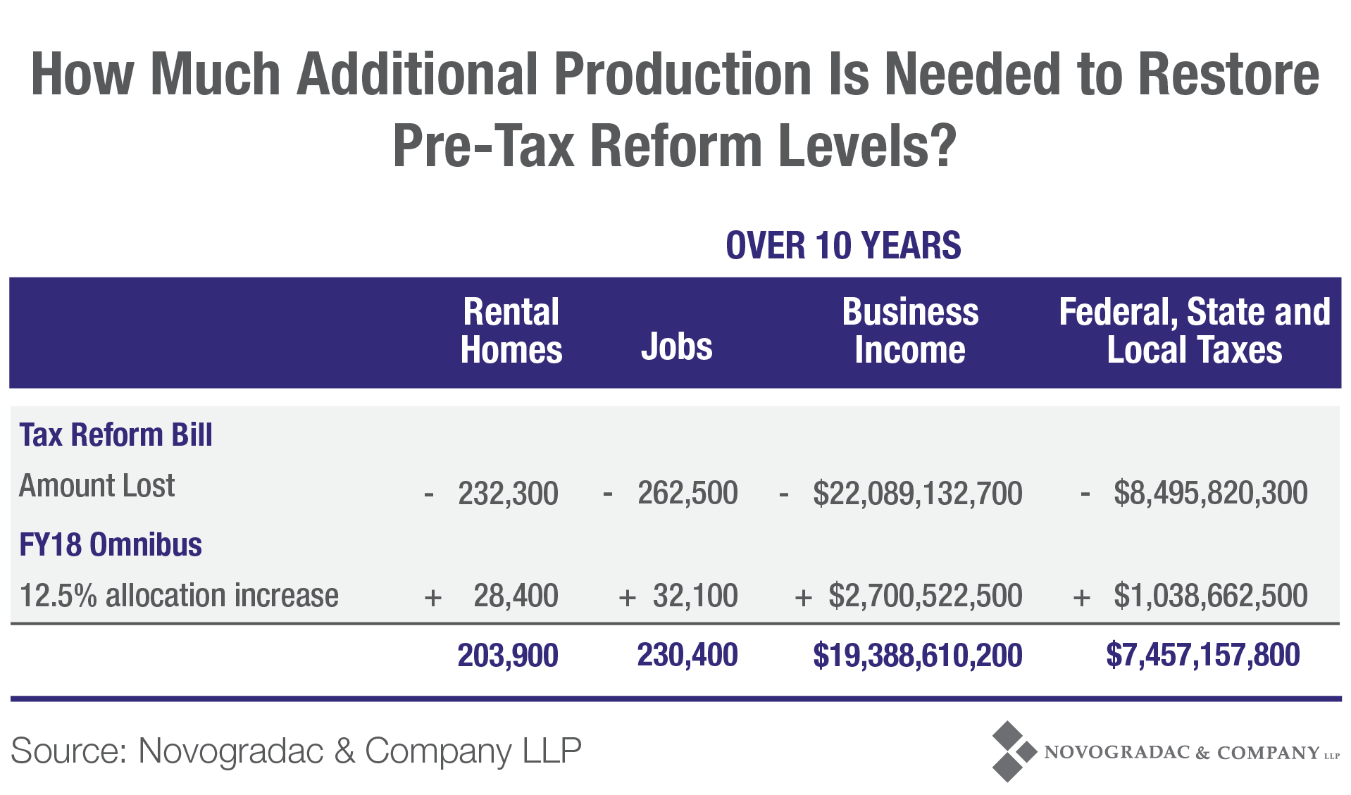 Blog Chart How Much Additional Production is Needed to Restore Pre-Tax Reform Levels?