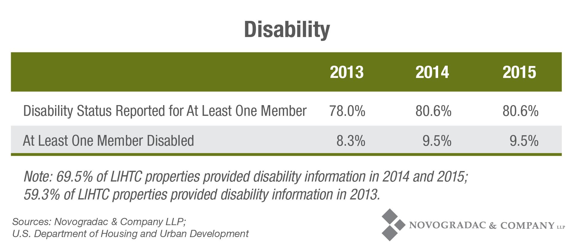 Blog Chart Disability