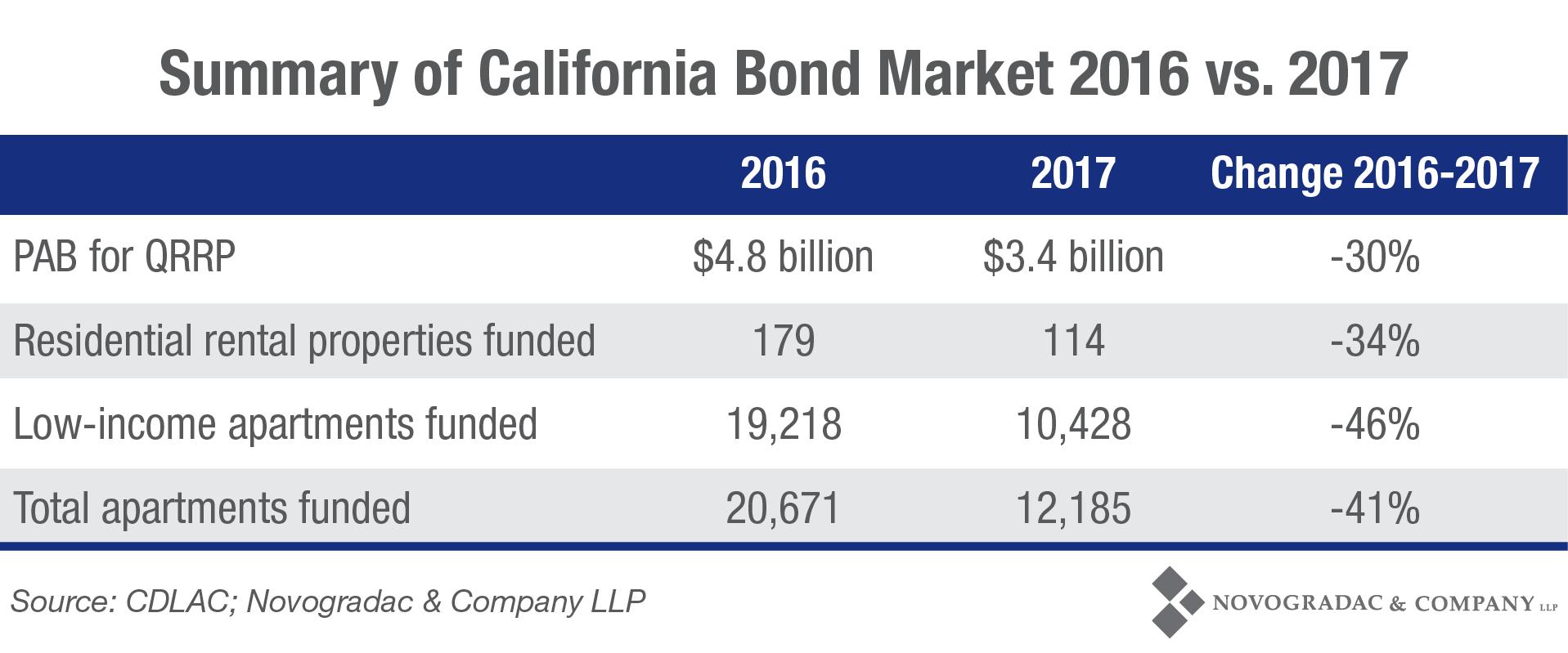 Blog Chart Summary Of California Bond Market 2016 Vs 2017