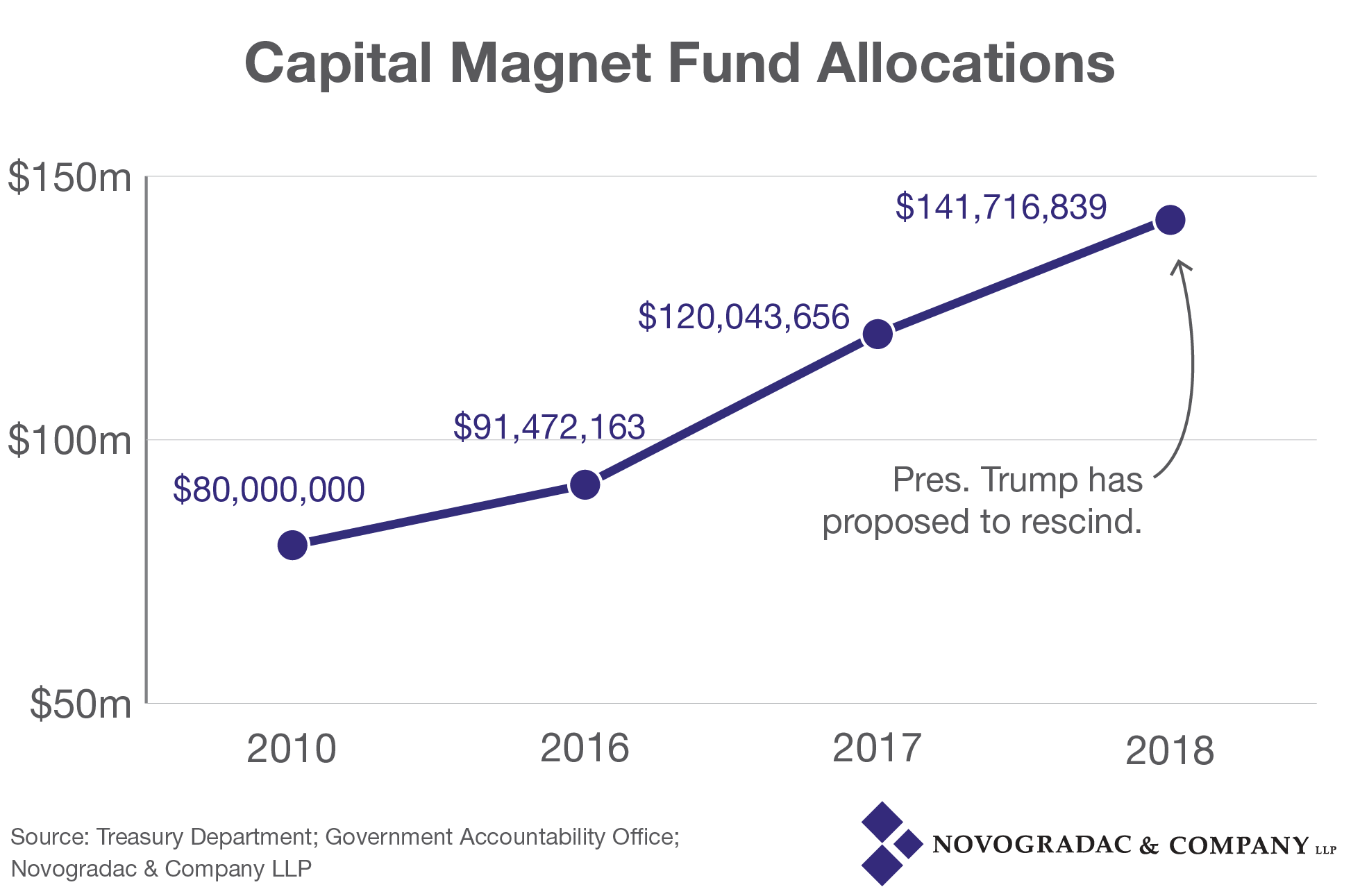 Blog Graph Capital Magnet Fund Allocations
