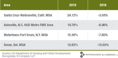 Blog Chart 2018-2019 FMR Area Trends