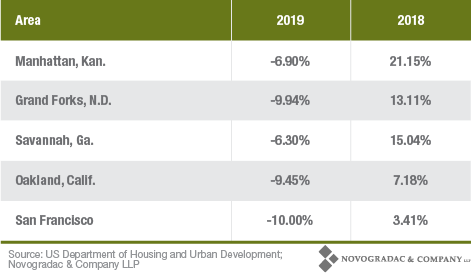 Blog Chart 2018-2019 FMR Area Trends 2