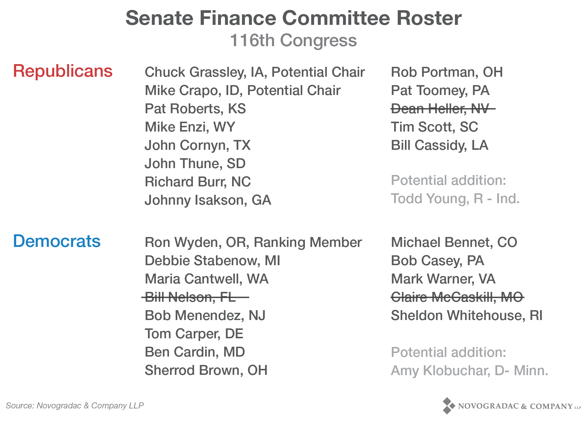 Blog Image 2018 Election Senate Finance Committee Roster